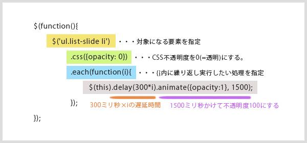 list-delay解説