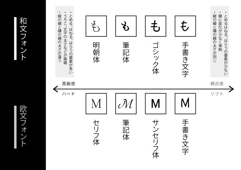 フォントの系統